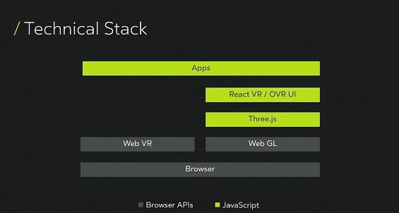 Technical Stack of ReactVR by Facebook Incubator