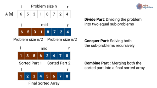 merge sortexample using divide and conquer approach