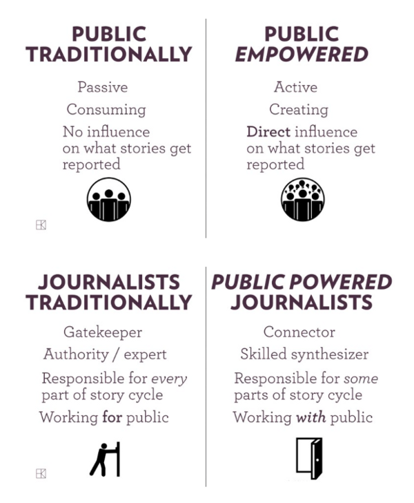 journalistic responsibility and the media essay Within these different media this places a special responsibility on but is especially valued in journalism where both your employer and your audience rely.