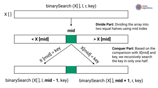 divide and conquer steps of binary search
