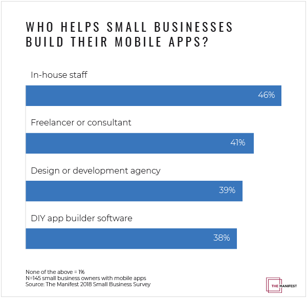 nearly 50 of small businesses support mobile apps with in house staff