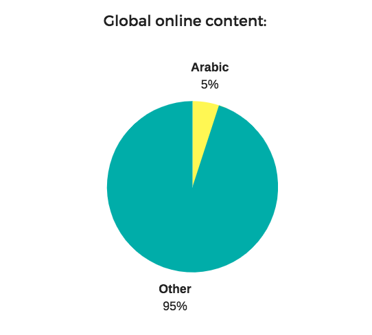 Global online content languages - 5% of online content is in Arabic, compared to 95% for other languages