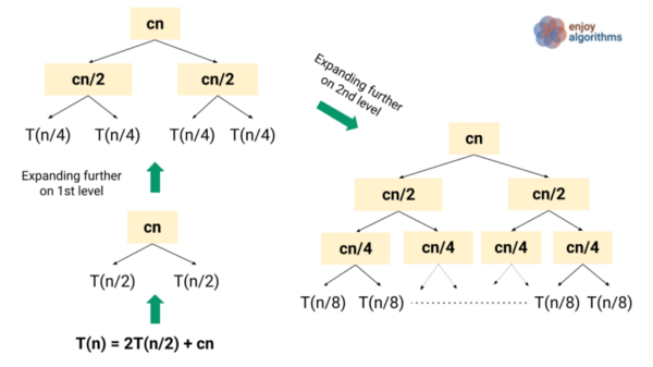 recursion tree construction for the merge sort analysis