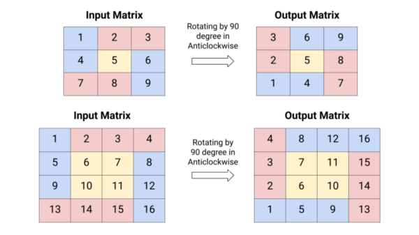 Visualisation to rotate a matrix by 90 degrees in an anticlockwise direction