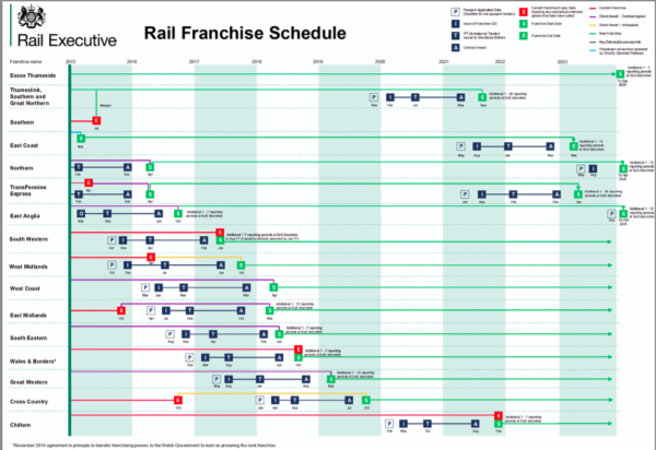 Rail franchise schedule as of November 2015 ([source](https://www.gov.uk/government/uploads/system/uploads/attachment_data/file/478018/nov-2015-rail-franchise-schedule.pdf)). The [Scotland franchise is not shown in the schedule but a 10-year contract was awarded in2014](http://www.transportscotland.gov.uk/rail/scotrail-franchise/scotrail-franchise).
