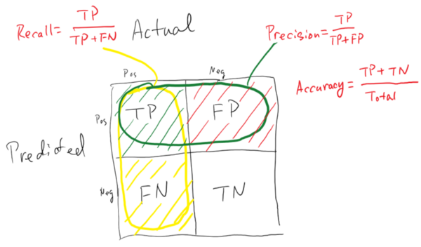 Spam Detection with Natural Language Processing - Part 3 | Blog