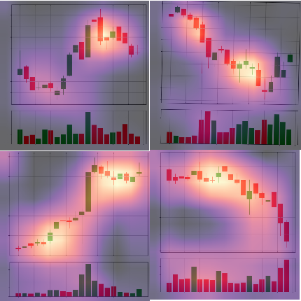 Identifying Candlestick Patterns using Deep Learning