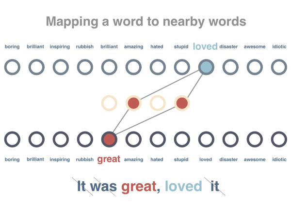mapping a word to nearby words - semantic analysis