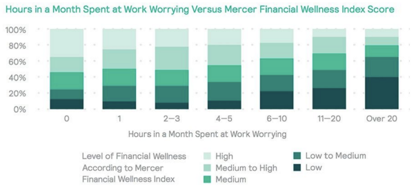 Source: Mercer - 2017 Financial Wellness Survey