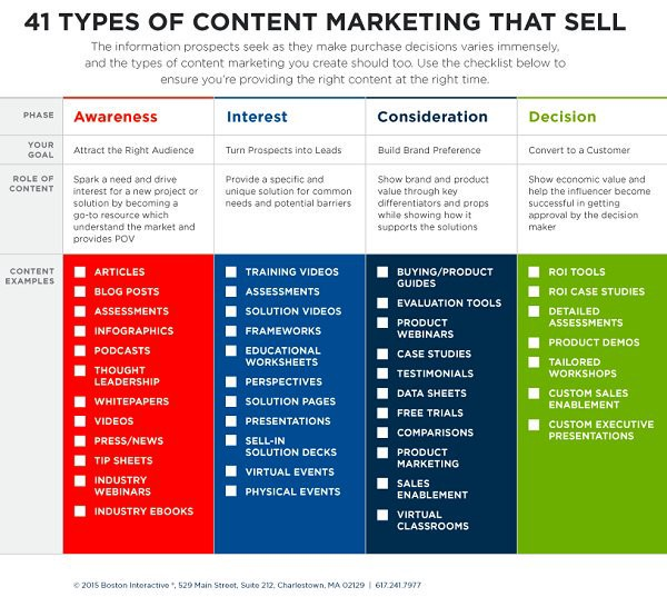 41 Content Types You Should Employ In Your Marketing Strategy