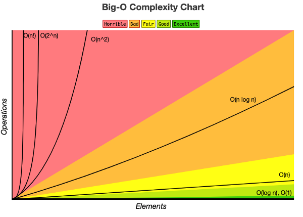 comparison of popular time complexities in algorithms