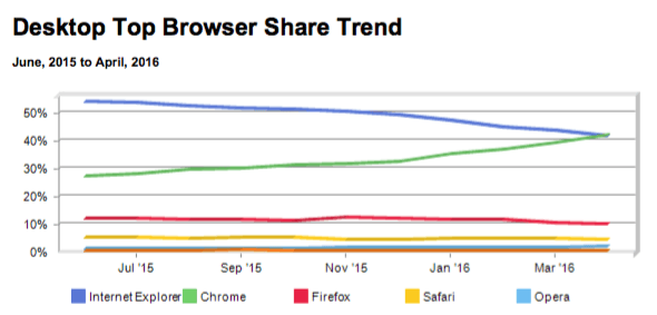 Desktop top browser share trend