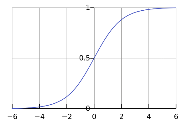 The Sigmoid function simply maps your value (along the horizontal axis) to a value between 0 and 1.