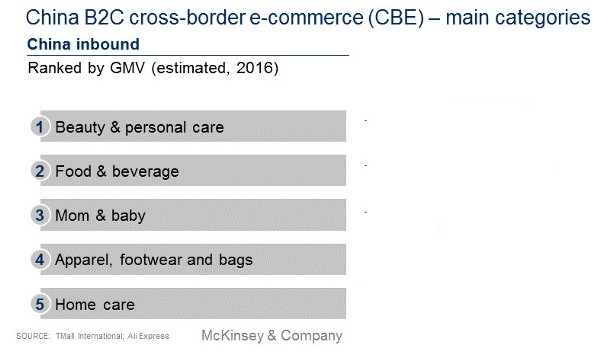 Main categories of China inbound cross-border ecommerce