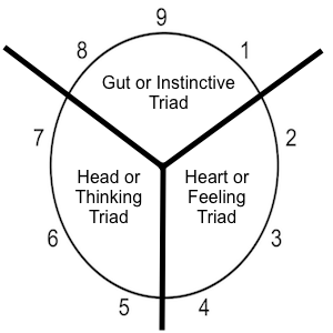 MBTI enneagram type of Vote your type here if 4 is your highest enneagram heart triad(2,3,4)