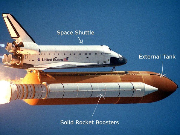 HOW TO LAUNCH A SPACE SHUTTLE INTO ORBIT