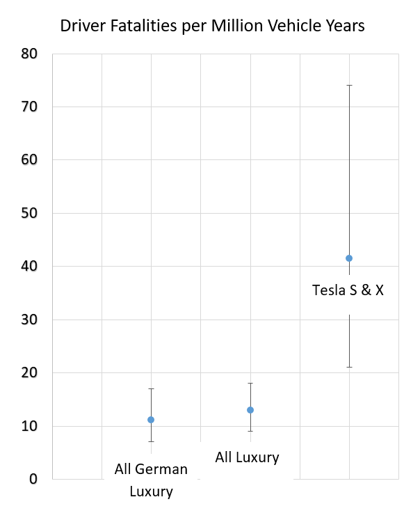 Tesla S Driver Fatality Rate Is More Than Triple That Of Luxury Cars