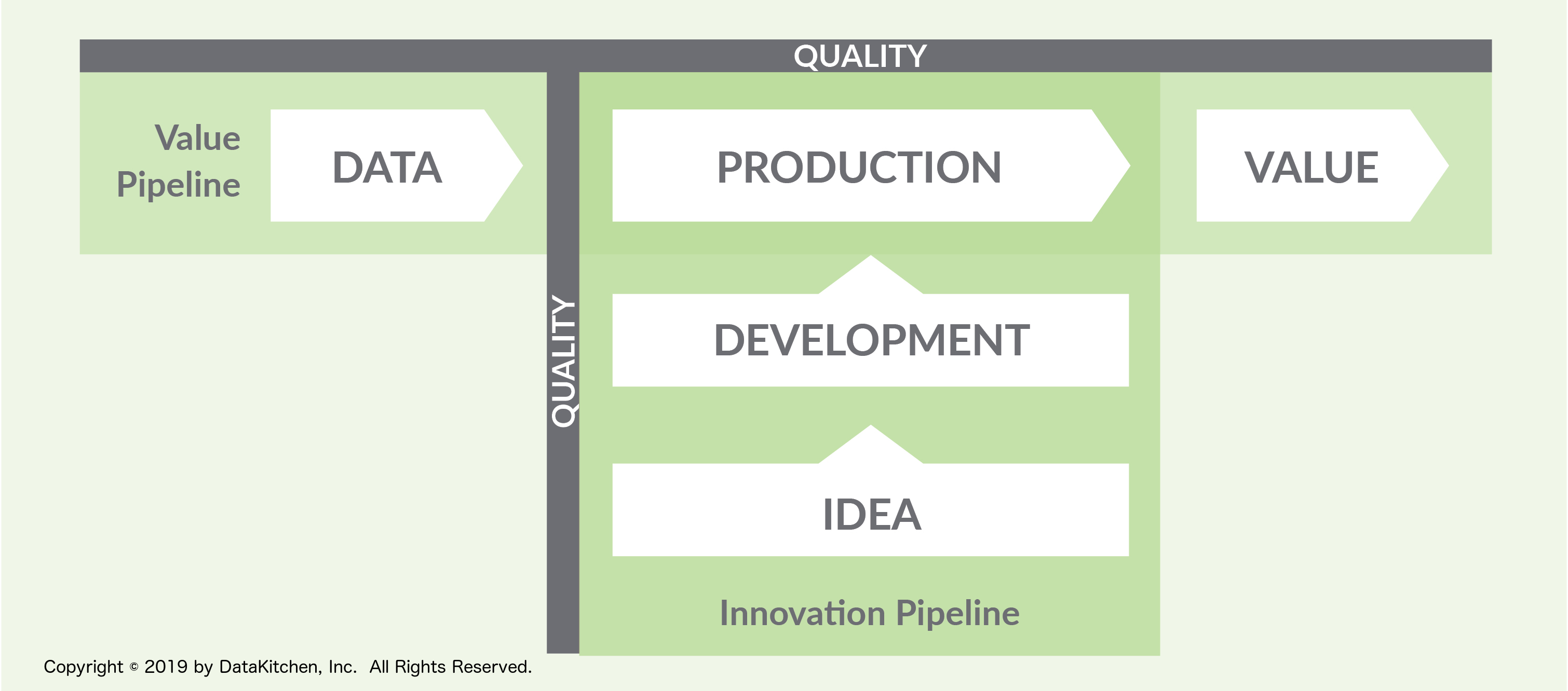 Figure 2: Data is a pipeline process. Actually, it is two pipelines. Data Operations turns data into value (Value Pipeline) and new development turns ideas into analytics which are deployed into data operations (Innovation Pipeline.)