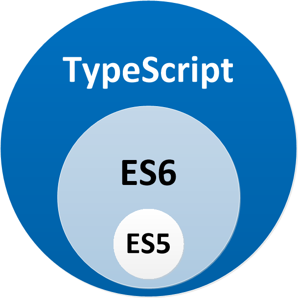 difference between typescript and javascript