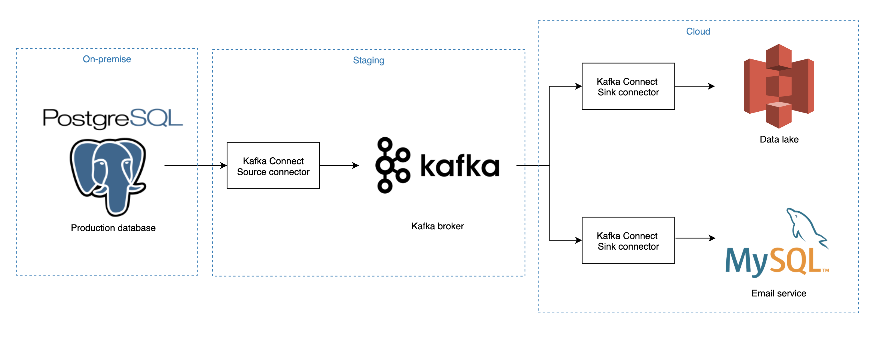 Kafka, for your data pipeline? Why not?