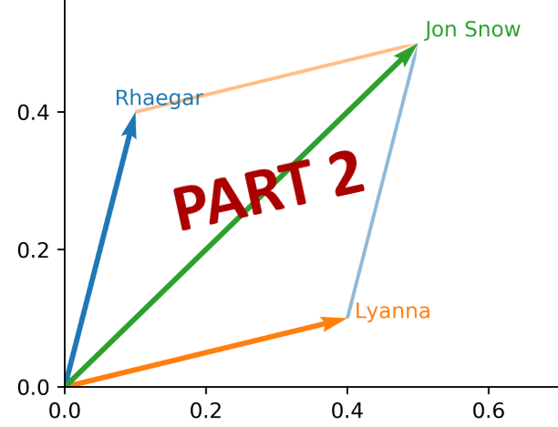 Game of thrones word embeddings does rl j part 2 can we learn something from the word vector representations from the 5 game of thrones books ccuart