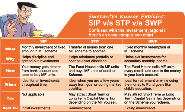 Dont be confused about investments understand what sip swp and did you know solutioingenieria Images