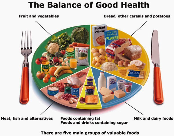 Balanced Diet Chart Useful Tool For Weight Loss Mediterranean