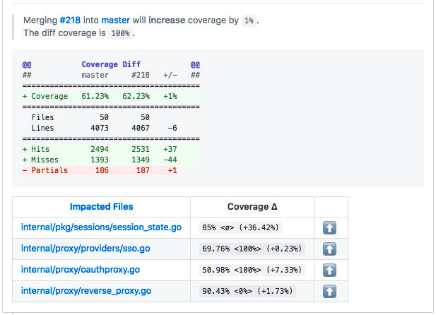 Example CodeCov automated pull request comment showing detailed stats on test coverage