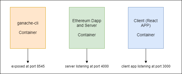 Create an Ethereum Dapp with React and Docker - By Shubham Chadokar