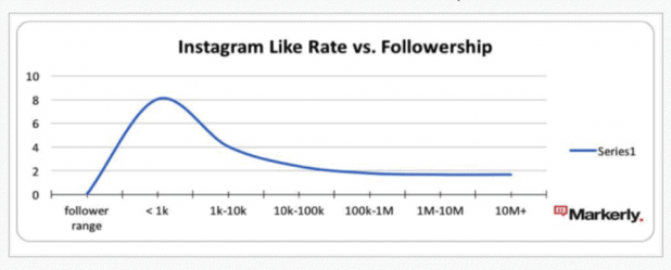 How Fast Influencer Marketing Changing 2020?