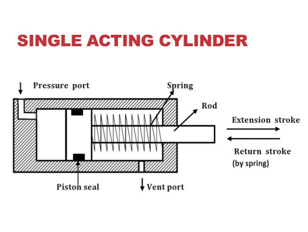 Image result for single acting cylinder