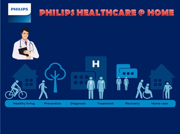 improved quality of life with healthcare at home philips