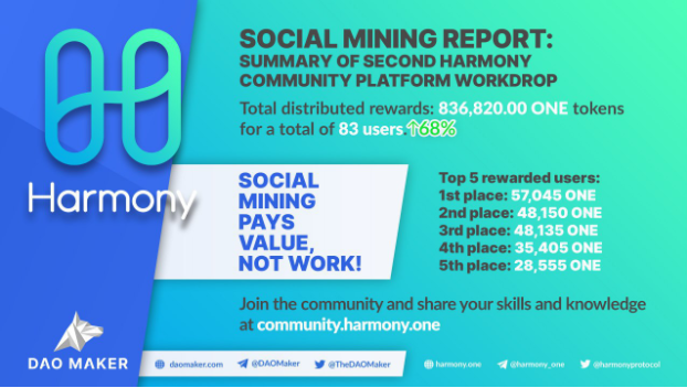 Harmony Social Mining Talks — Episode 2: Team competition