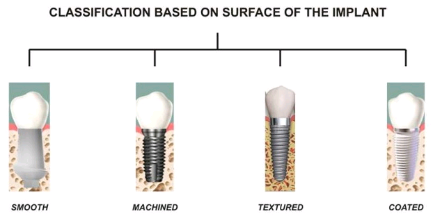 what are the different types of dental implants available