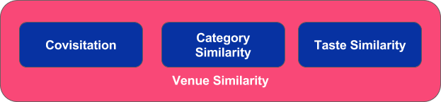 Foursquare's approach to venue similarity