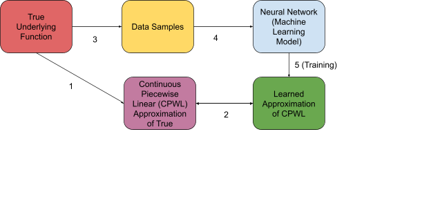 How do ReLU Neural Networks approximate any continuous function?