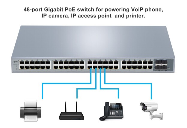 Comparison of 48-Port PoE Switch Price and Functionality