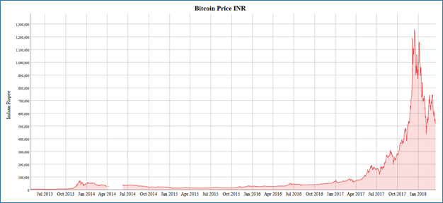 Figure 1: Bitcoin price over the years in Indian Rupee