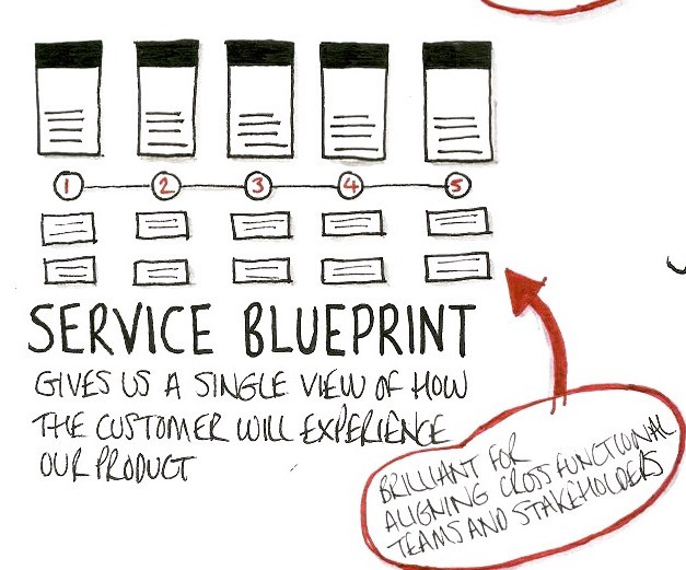 Speed up your team with a service blueprint practical service design ive been working with a number of cross functional product teams over the last year and ive found there are a number of challenges which make progress malvernweather Choice Image