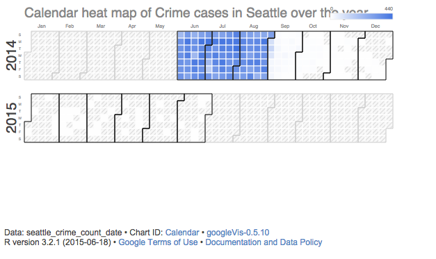 Comparing Crime Rates Between Seattle and San Francisco