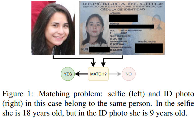 Identity Document to Selfie Face Matching Across Adolescence