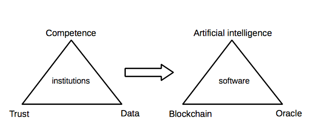 /the-third-innovation-wave-for-decentralised-finance-defi-2ca7cc416712 feature image