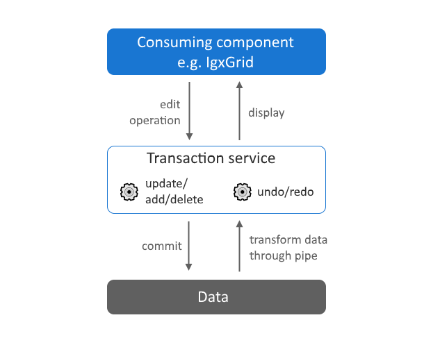 Building a transaction service for managing large scale editing experiences