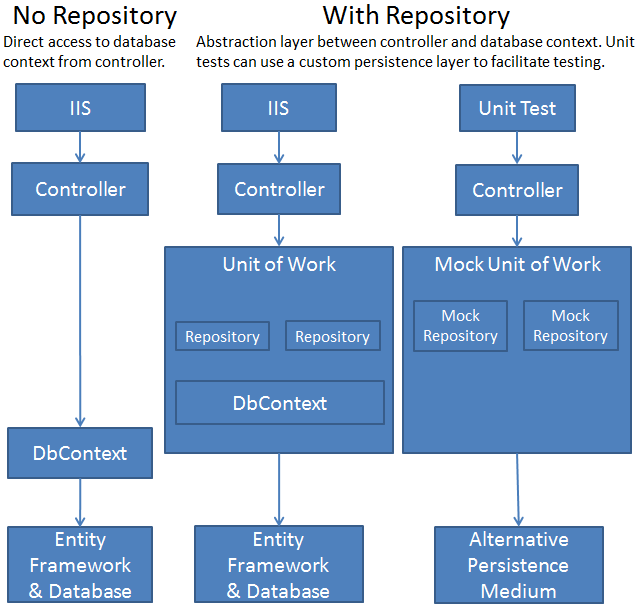 C UnitOfWork And Repository Pattern Kristoffer Karlsson Medium Magnificent Unit Of Work Pattern C