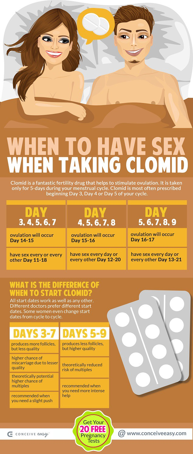How long after clomid have sex