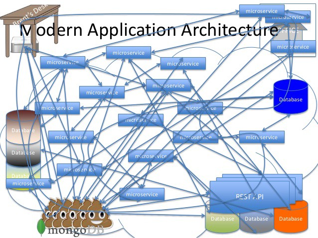 A better way of visualizing microservice architecture ccuart Gallery