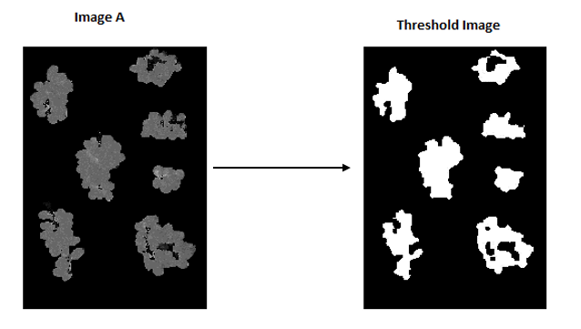 Types of Binary Image Processing Threshold  in OpenCV with Python