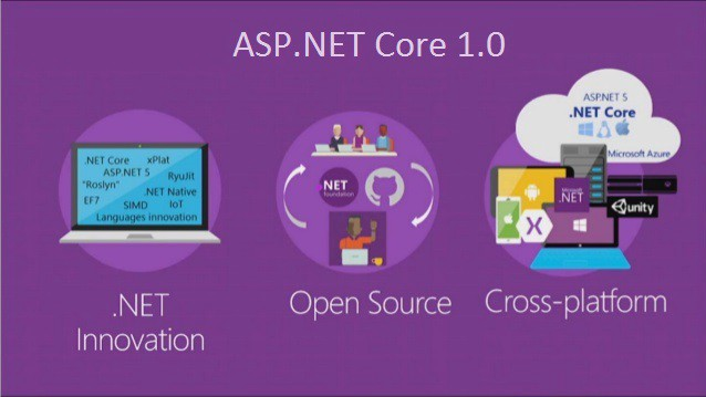 Getting Started with ASP.NET Core 1.0