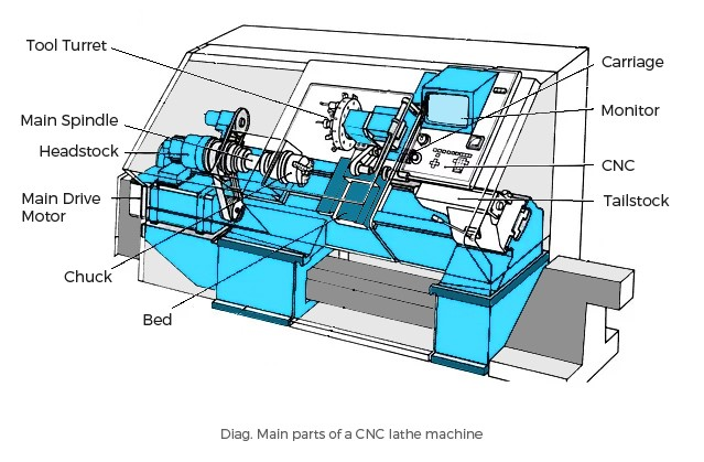 Diagram of cnc lathe machine product wiring diagrams all you need to know about cnc lathe machines rh medium com block diagram of cnc ccuart Images