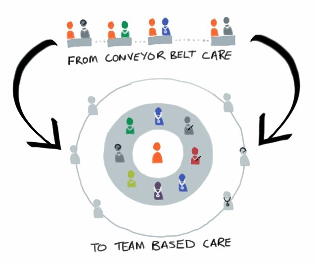 Transforming Community Health Through Systemic Design